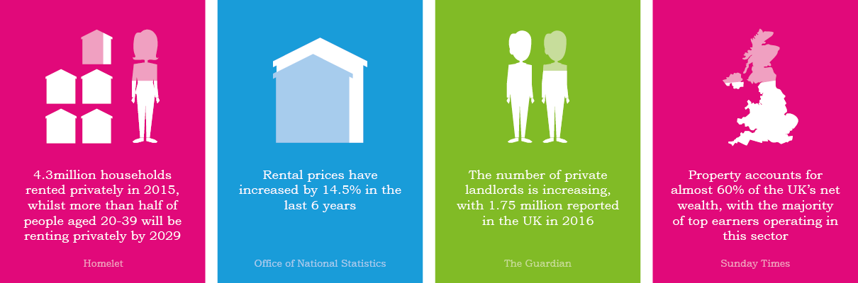 landlord stats infographic