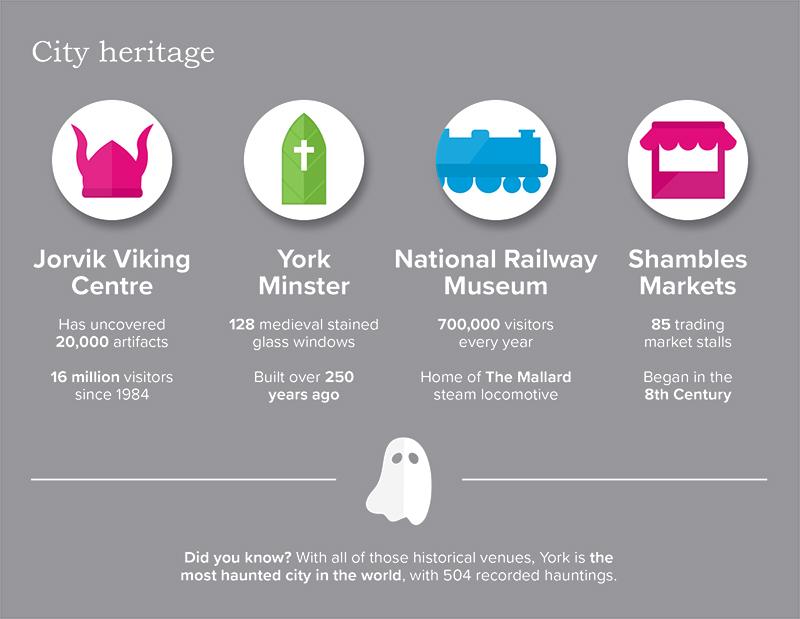 York city heritage stats