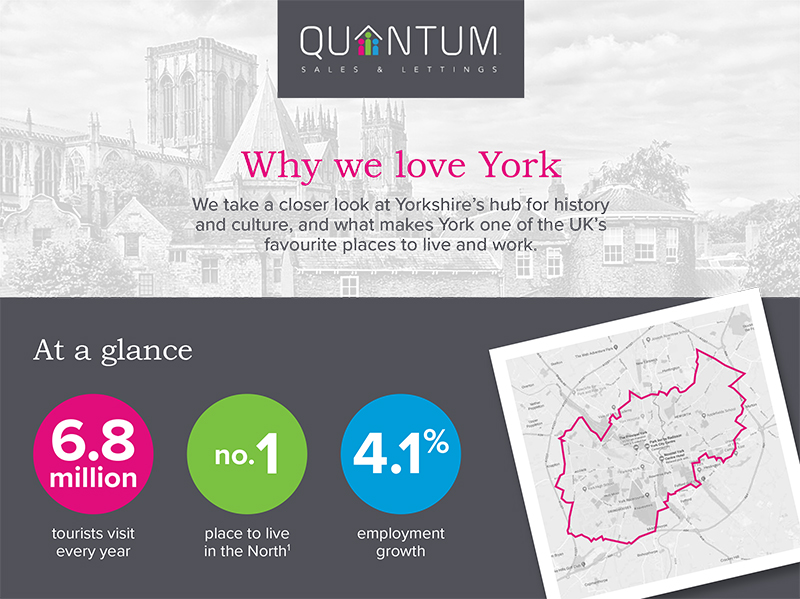 York introduction stats - quantum yorkshire day infographic
