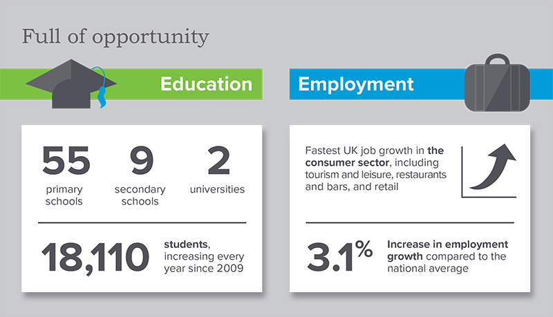 opportunity in York stats for education and employment